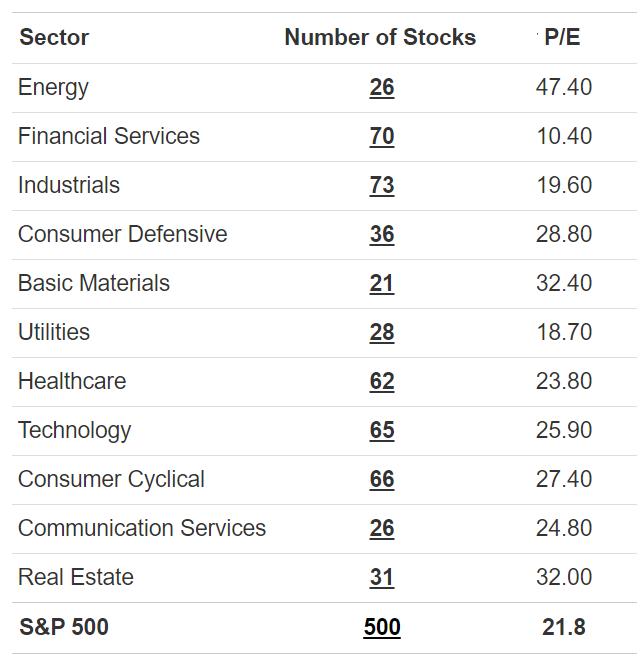 PE ratios for S&P 500 sectors
